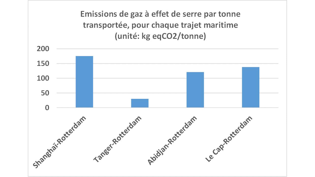 Graphique emissions GES navires