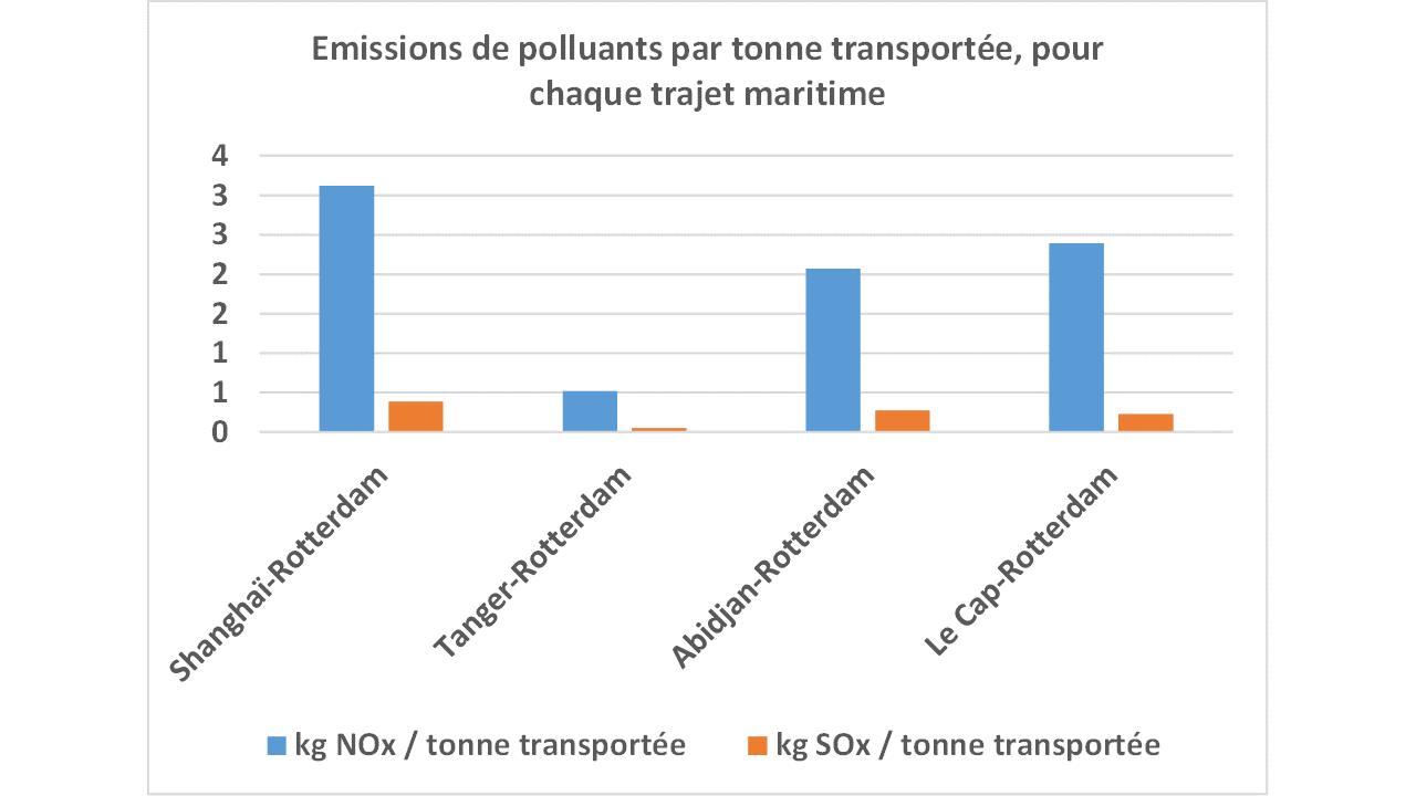 Graphique emissions polluants navires
