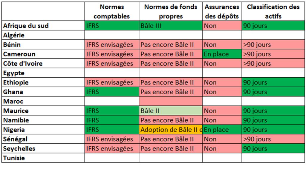 Tableau normes supervision secteur financier_FMI