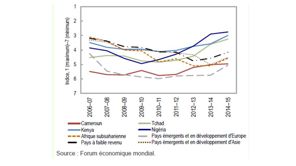 Graphique impact economique terrorisme_Forum Eco Mondial